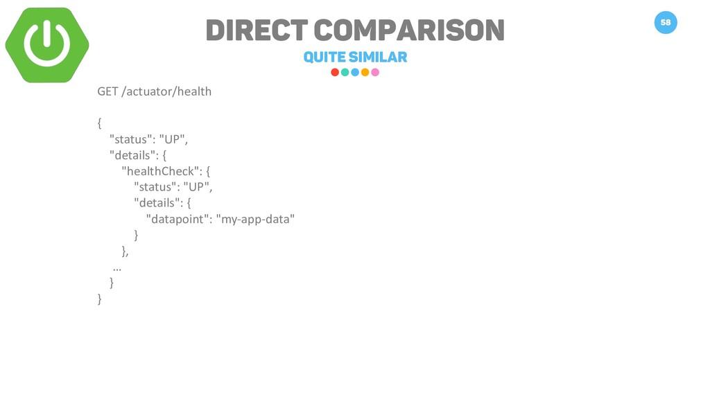 DIRECT COMPARISON QUITE SIMILAR 58 GET /actuato...