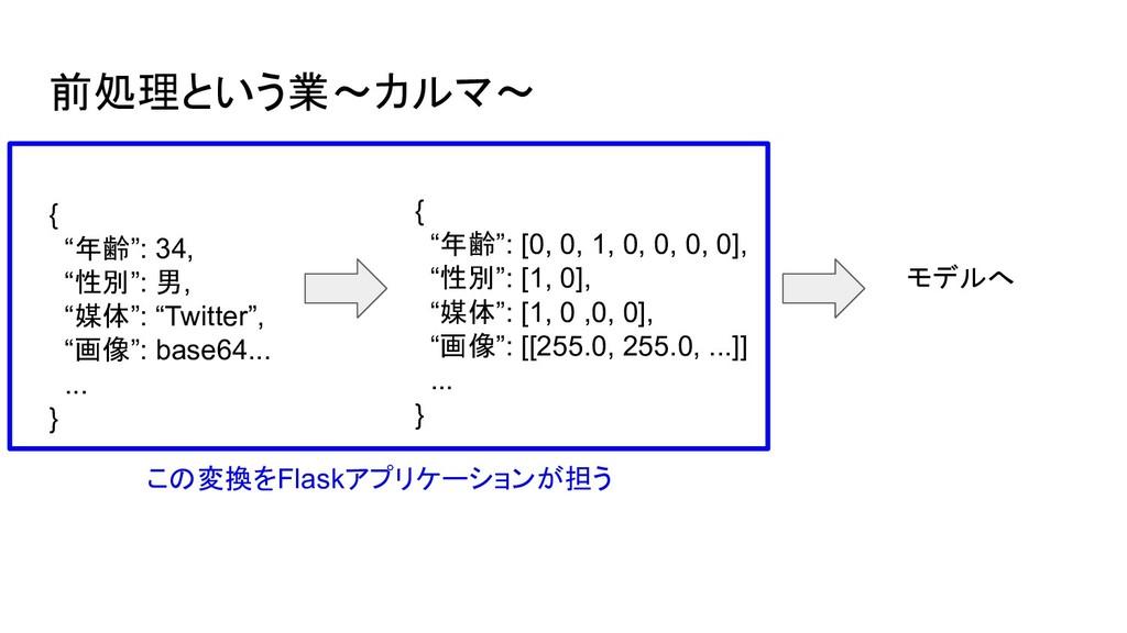 """前処理という業〜カルマ〜 モデルへ この変換をFlaskアプリケーションが担う { """"年齢"""":..."""