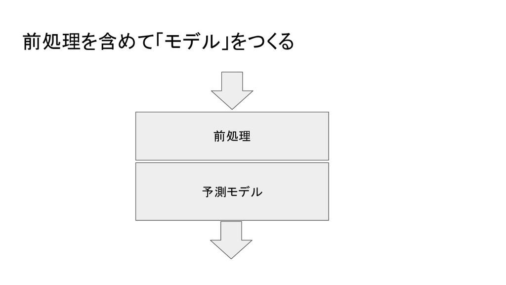 前処理を含めて「モデル」をつくる 前処理 予測モデル