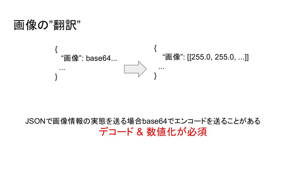 """画像の""""翻訳"""" { """"画像"""": base64... ... } { """"画像"""": [[255.0..."""