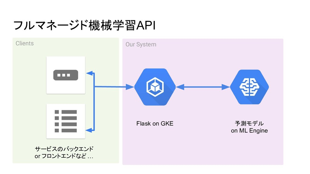 Our System フルマネージド機械学習API Flask on GKE 予測モデル on...