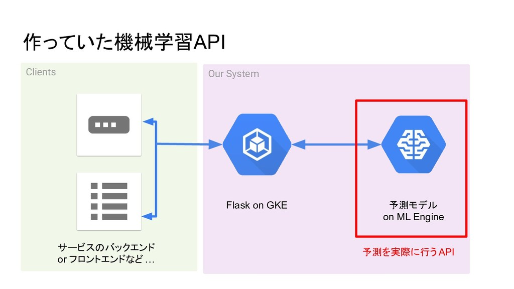 Our System 作っていた機械学習API Flask on GKE 予測モデル on M...