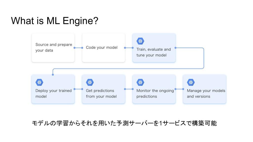 What is ML Engine? モデルの学習からそれを用いた予測サーバーを1サービスで構...