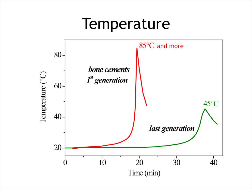 Temperature 0 10 20 30 40 20 40 60 80 F20 last ...
