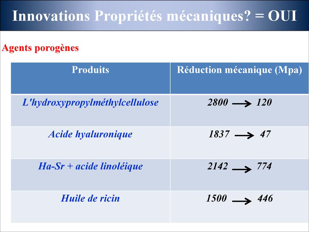 Innovations Propriétés mécaniques? = OUI Produi...