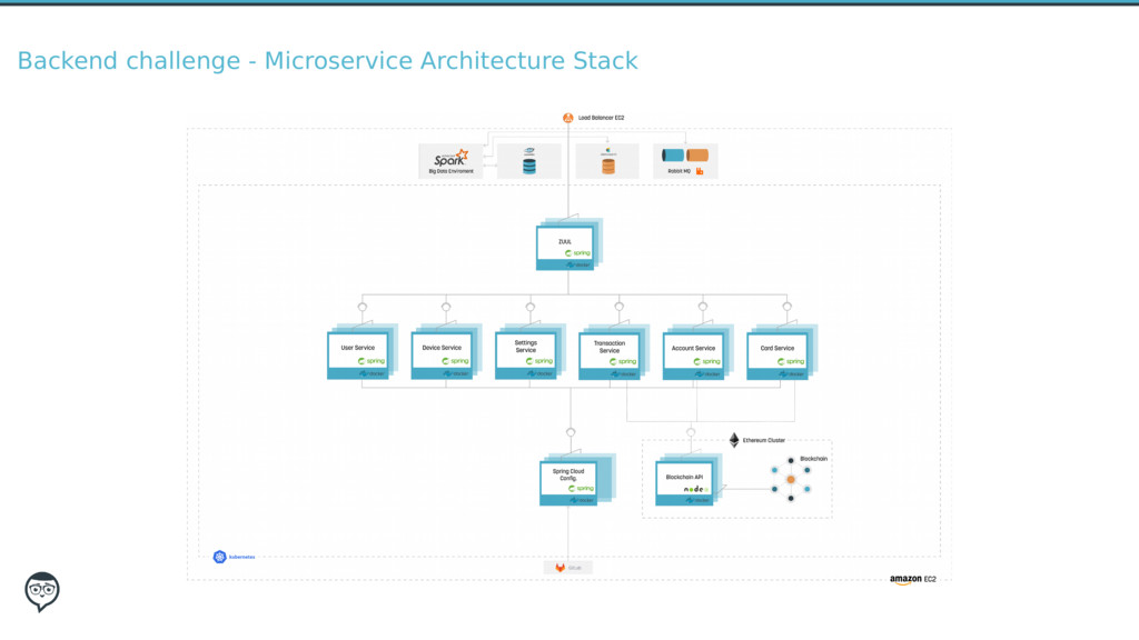 Backend challenge - Microservice Architecture S...