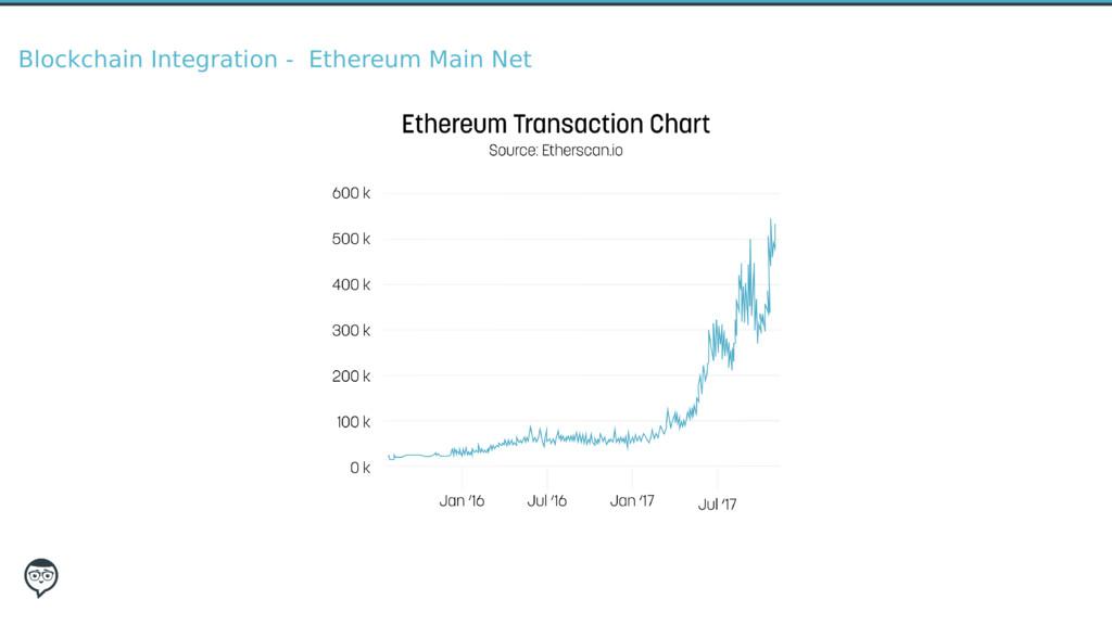 Blockchain Integration - Ethereum Main Net