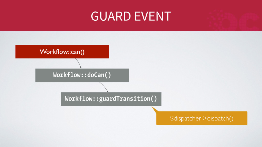 GUARD EVENT Workflow::can() Workflow::doCan() Wo...