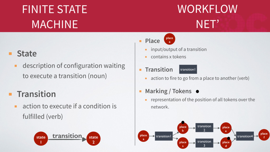 FINITE STATE MACHINE State description of confi...