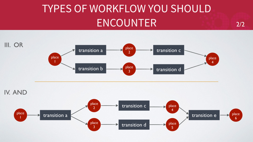 TYPES OF WORKFLOW YOU SHOULD ENCOUNTER III. OR ...