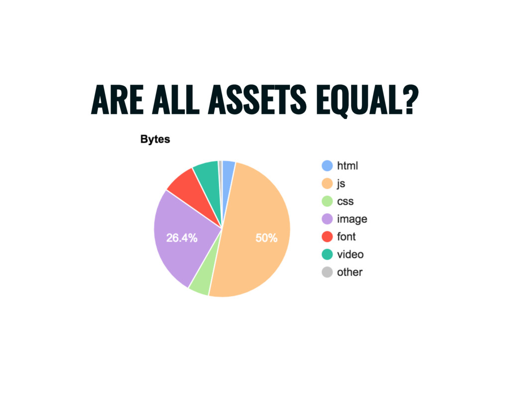 ARE ALL ASSETS EQUAL?
