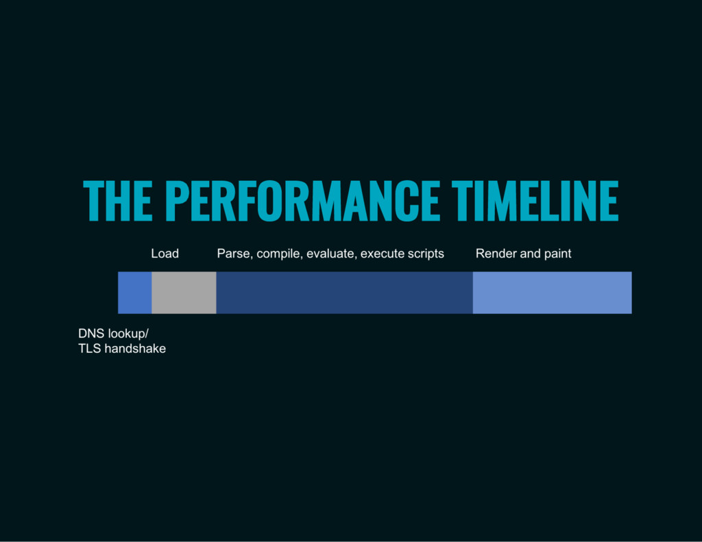 THE PERFORMANCE TIMELINE