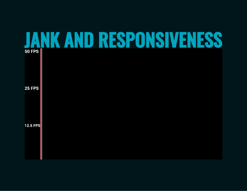 JANK AND RESPONSIVENESS