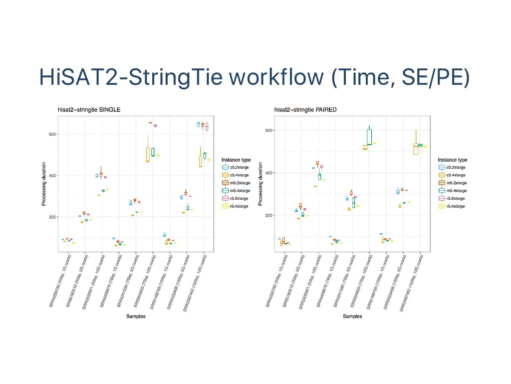HiSAT2‑StringTie workflow (Time, SE/PE)