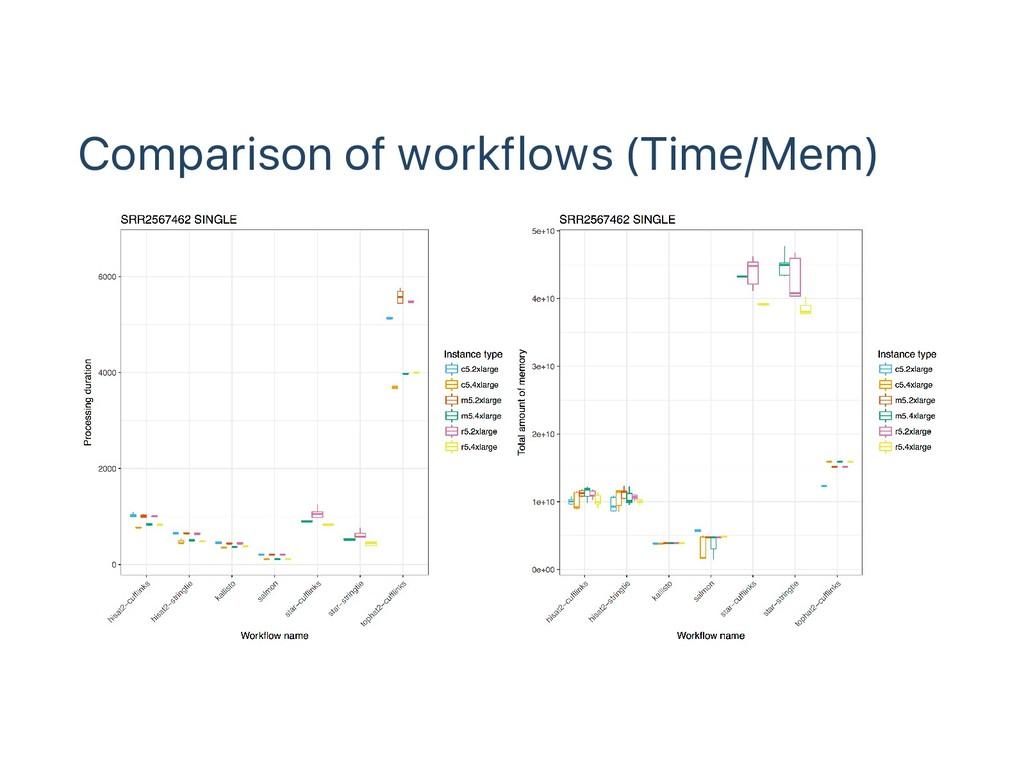 Comparison of workflows (Time/Mem)