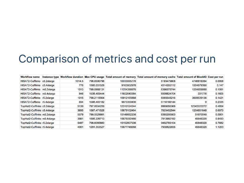Comparison of metrics and cost per run