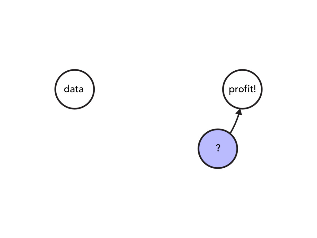 data ? profit!