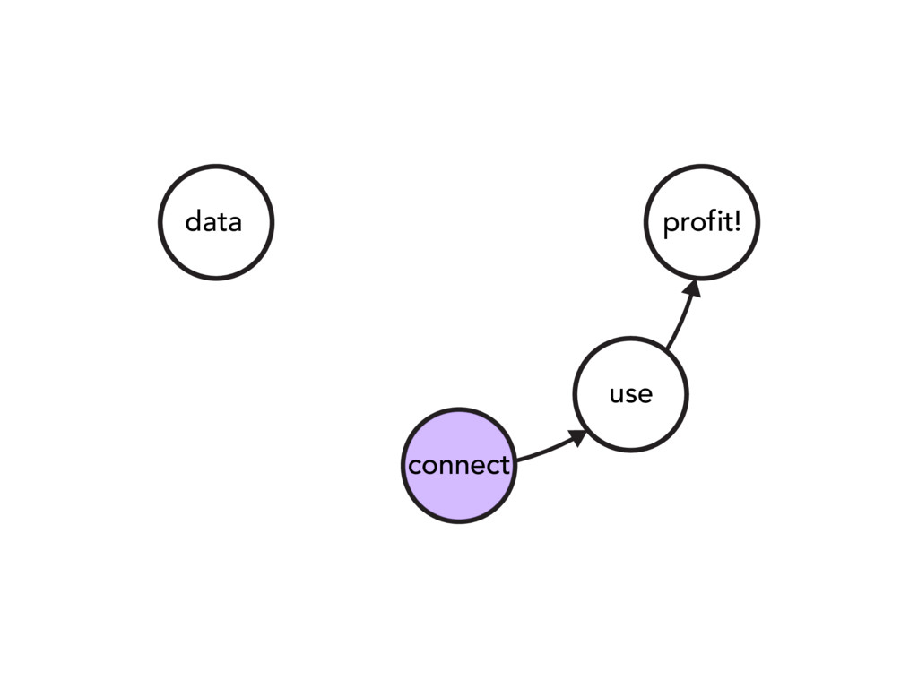 data connect use profit!