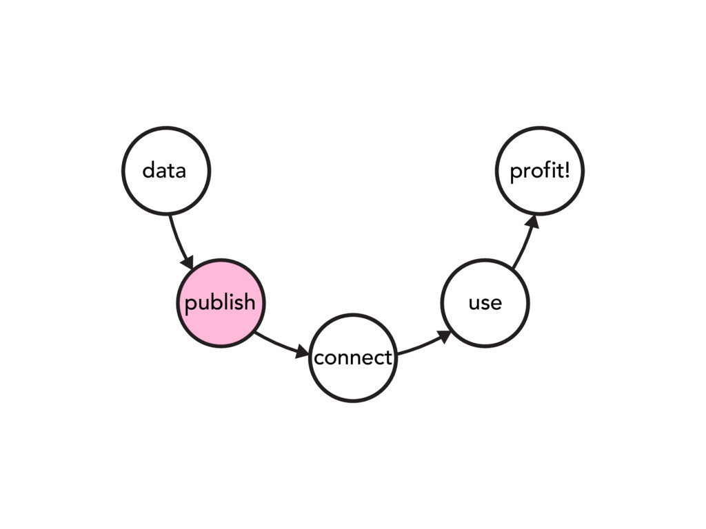 data publish connect use profit!
