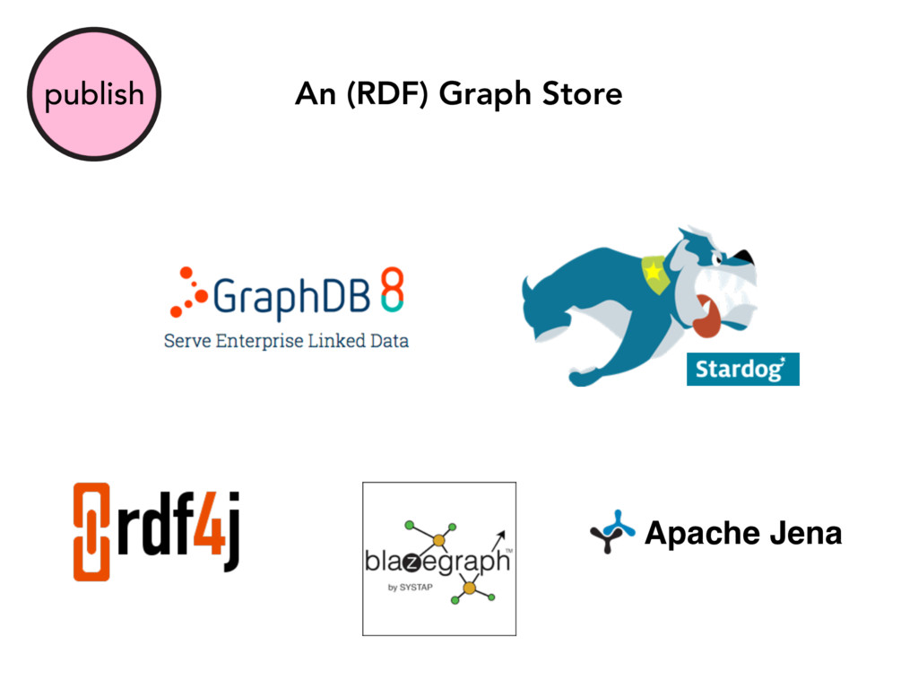 publish An (RDF) Graph Store Apache Jena