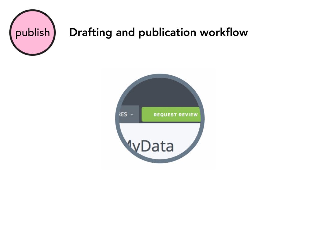 publish Drafting and publication workflow