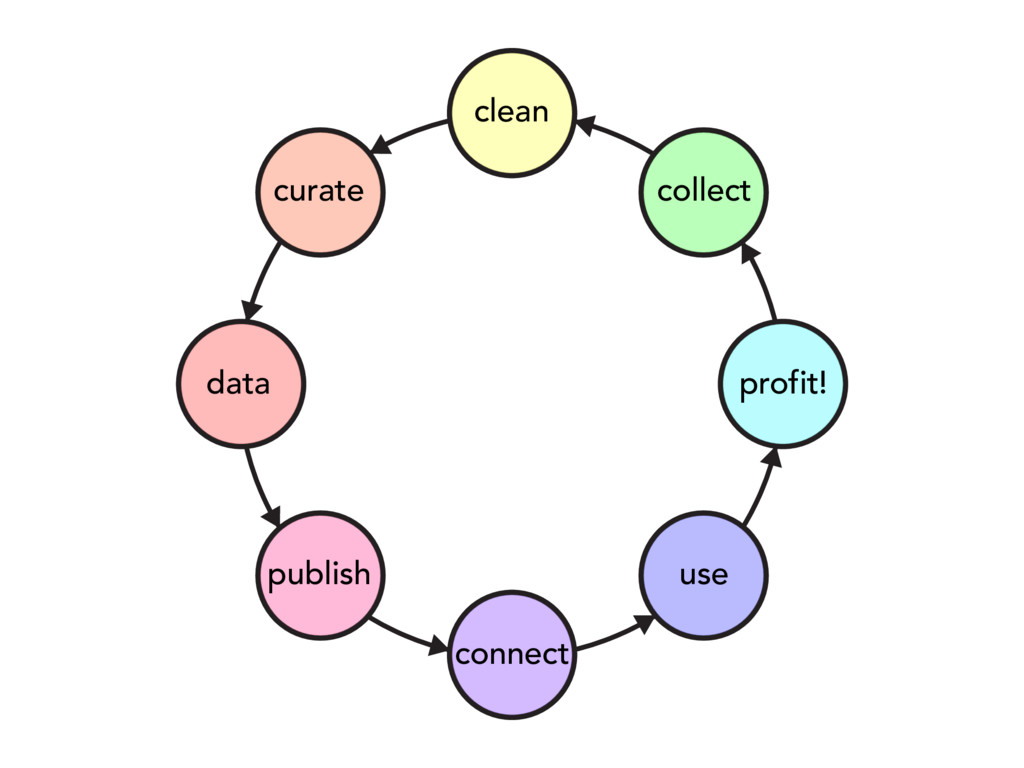 data publish connect use profit! collect clean ...