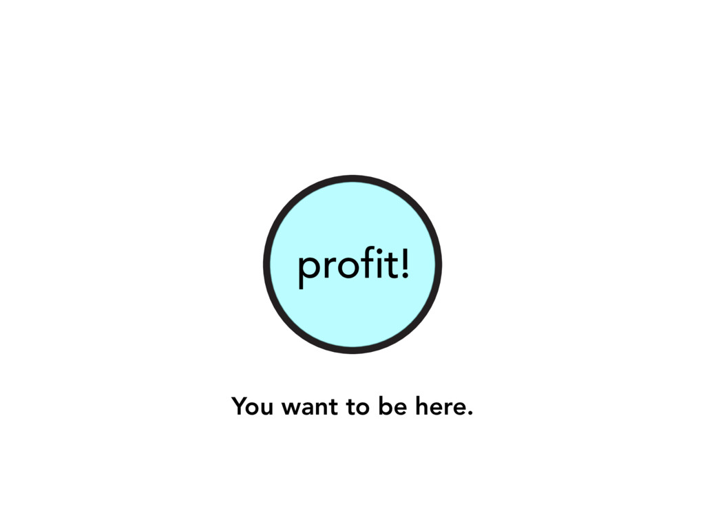 profit! You want to be here.