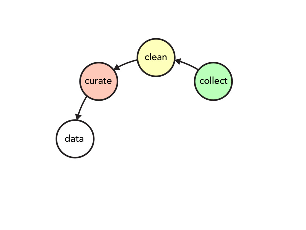data collect clean curate