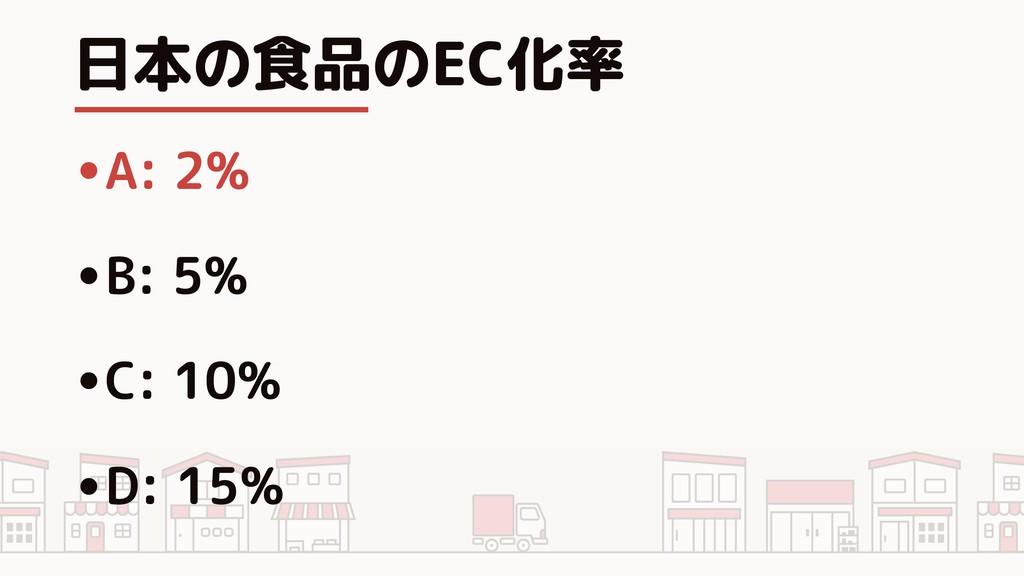 日本の食品のEC化率 •A: 2% •B: 5% •C: 10% •D: 15%