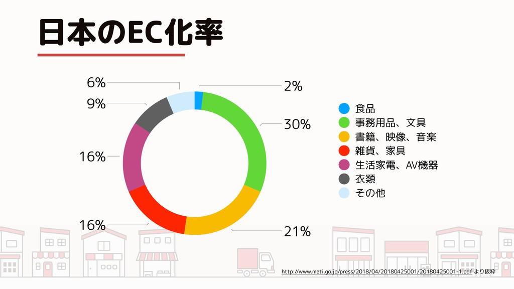 日本のEC化率 6% 9% 16% 16% 21% 30% 2% 食品 事務用品、文具 書籍、...
