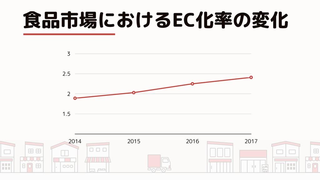食品市場におけるEC化率の変化 1.5 2 2.5 3 2014 2015 2016 2017