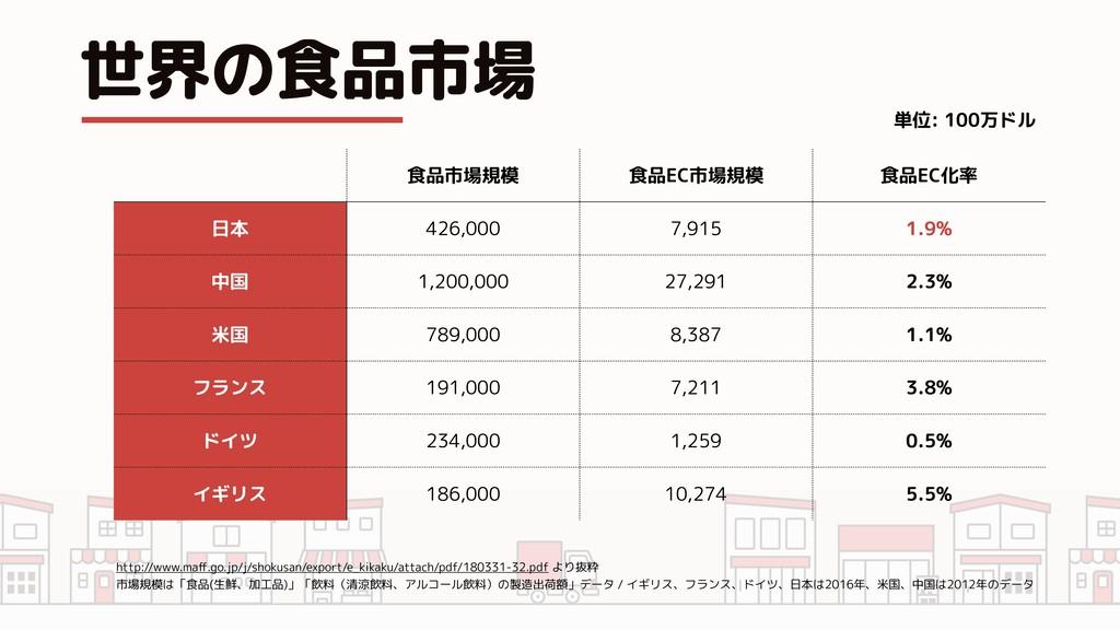 世界の食品市場 食品市場規模 食品EC市場規模 食品EC化率 日本 426,000 7,915...