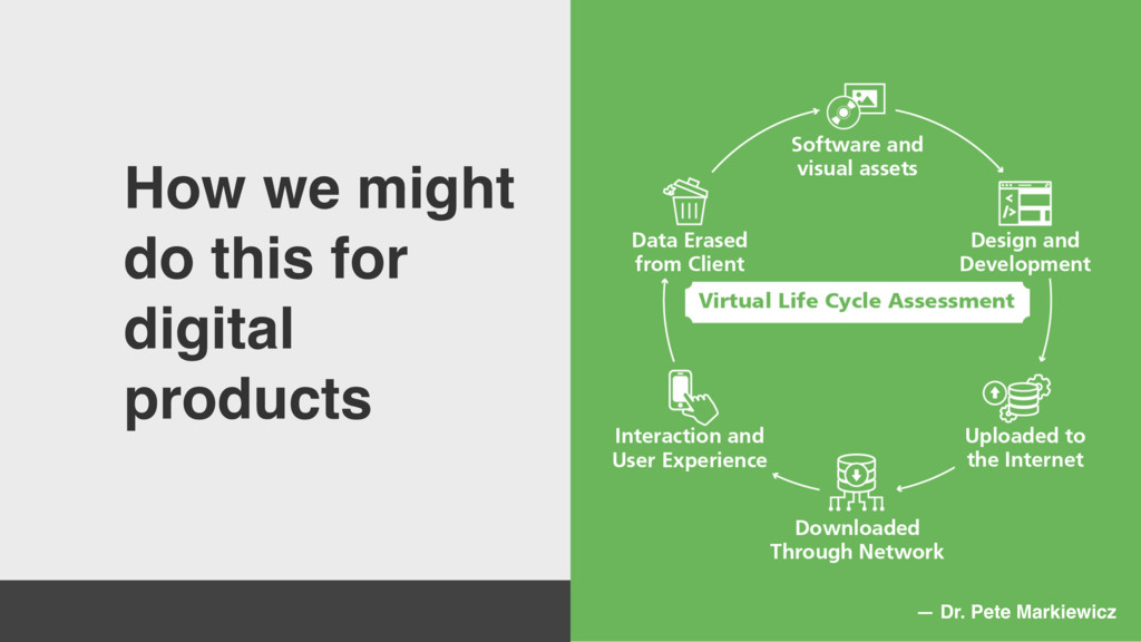 How we might do this for digital products — Dr....
