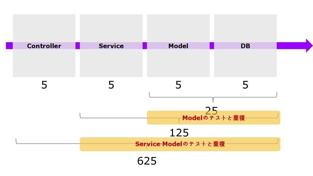 Controller Service Model DB 5 5 5 5 25 125 625 ...