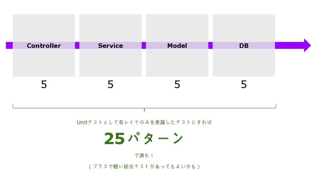 Controller Service Model DB 5 5 5 5 Unitテストとして各...