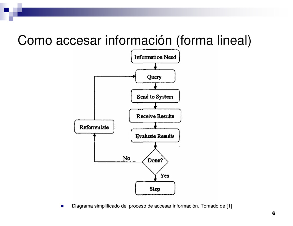 6 Como accesar información (forma lineal) Diagr...