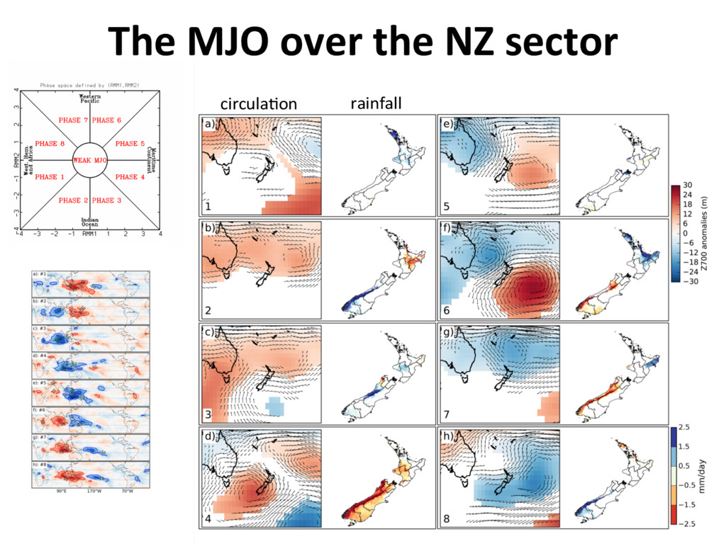 The MJO over the NZ sector rainfall circula]on