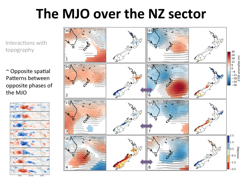 The MJO over the NZ sector ~ Opposite spa]al Pa...