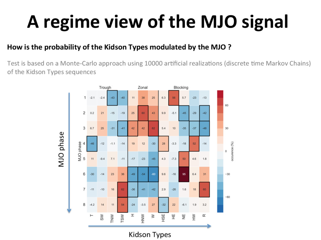 A regime view of the MJO signal How is the prob...