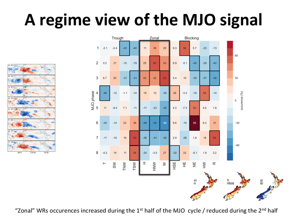 "A regime view of the MJO signal ""Zonal"" WRs occ..."
