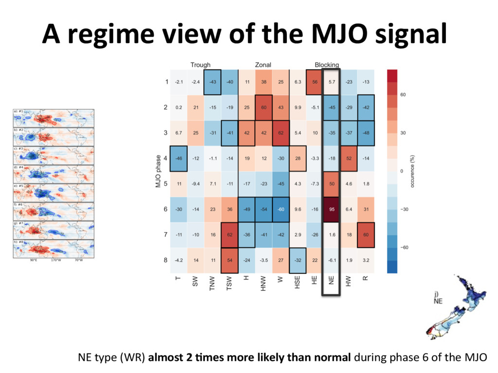 A regime view of the MJO signal NE type (WR) al...