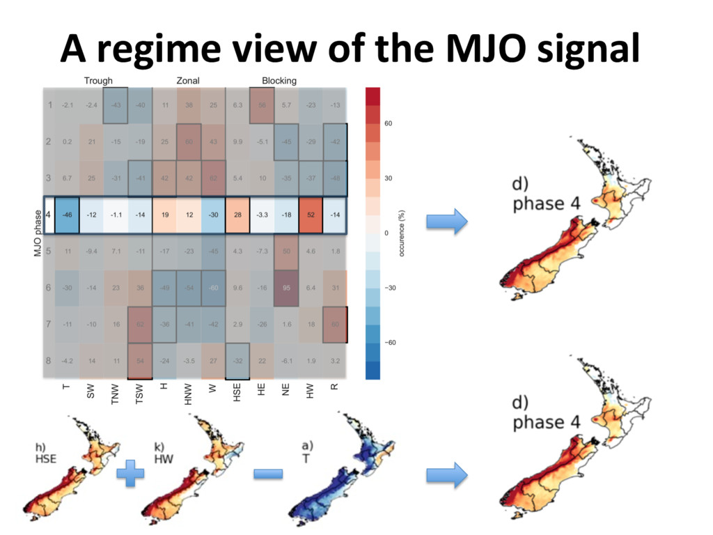 A regime view of the MJO signal