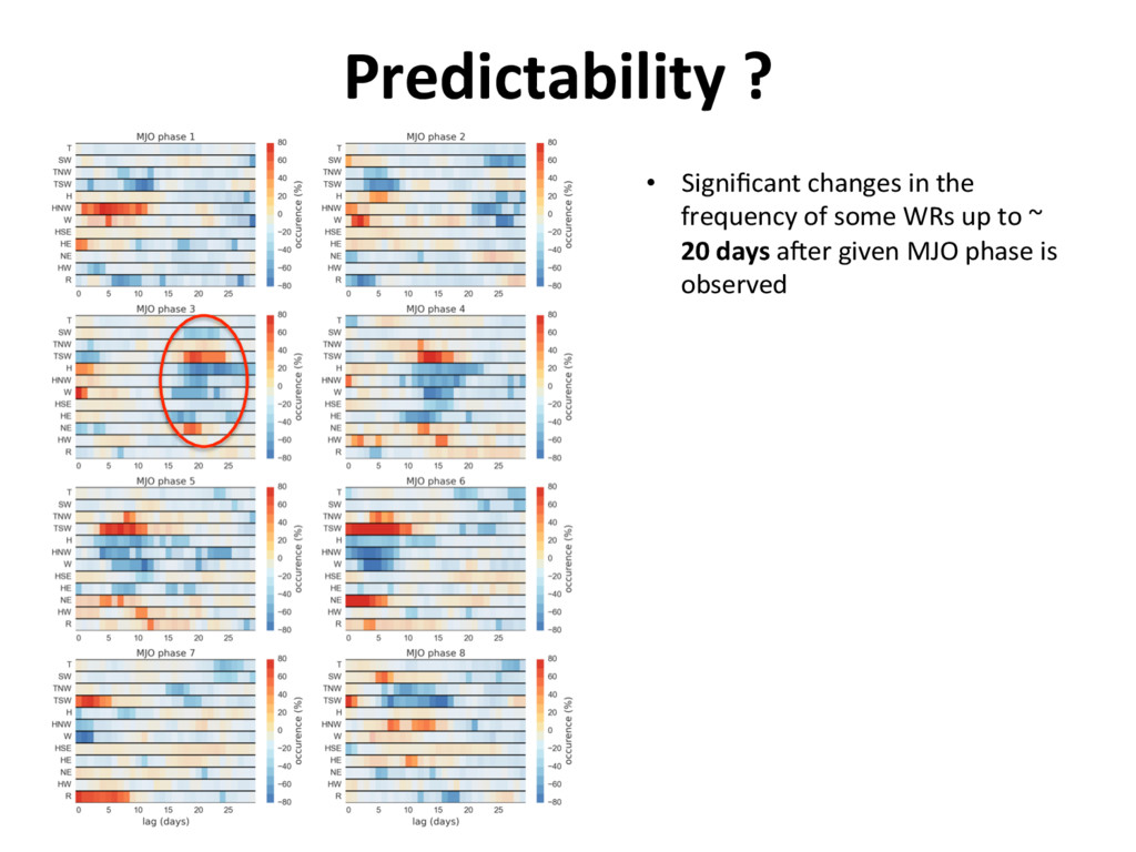 Predictability ? •  Significant changes in the f...