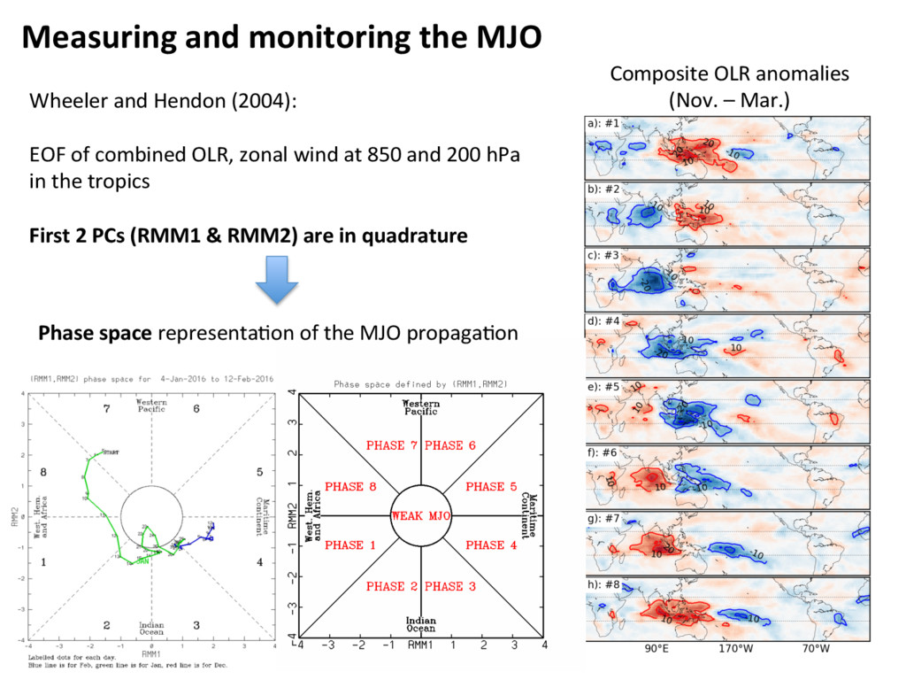 Measuring and monitoring the MJO Wheeler and He...