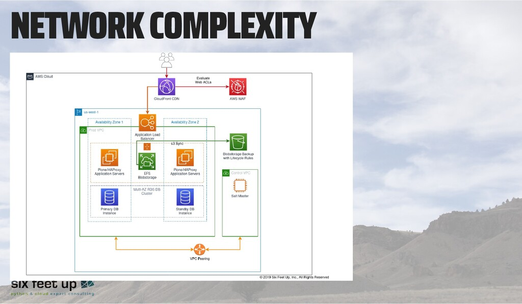 NETWORK COMPLEXITY