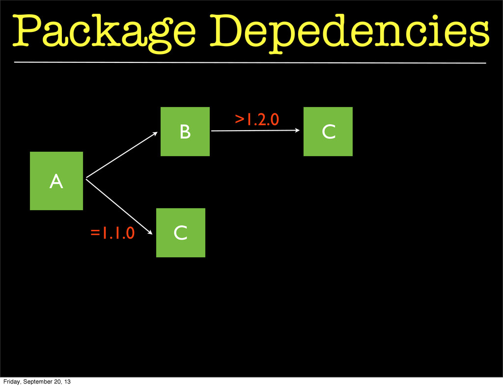 Package Depedencies A B C C =1.1.0 >1.2.0 Frida...
