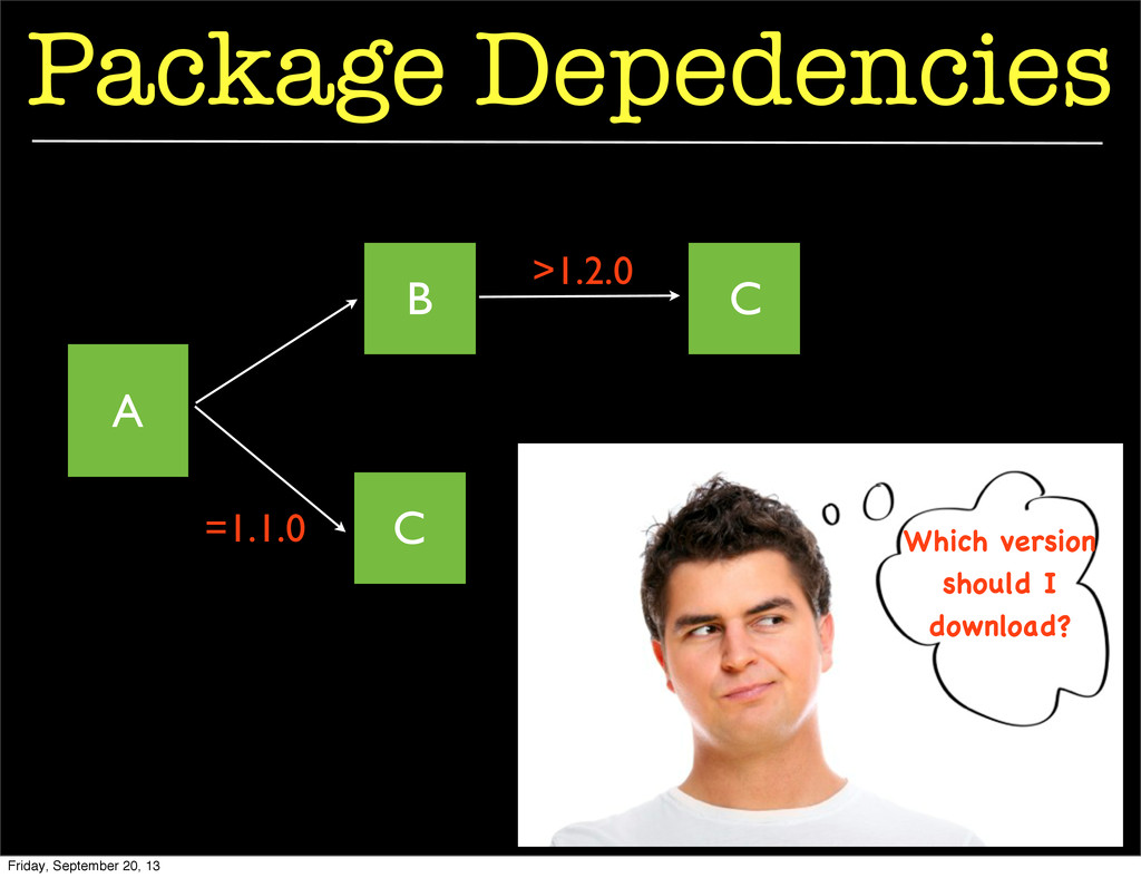 Package Depedencies A B C C =1.1.0 >1.2.0 Which...