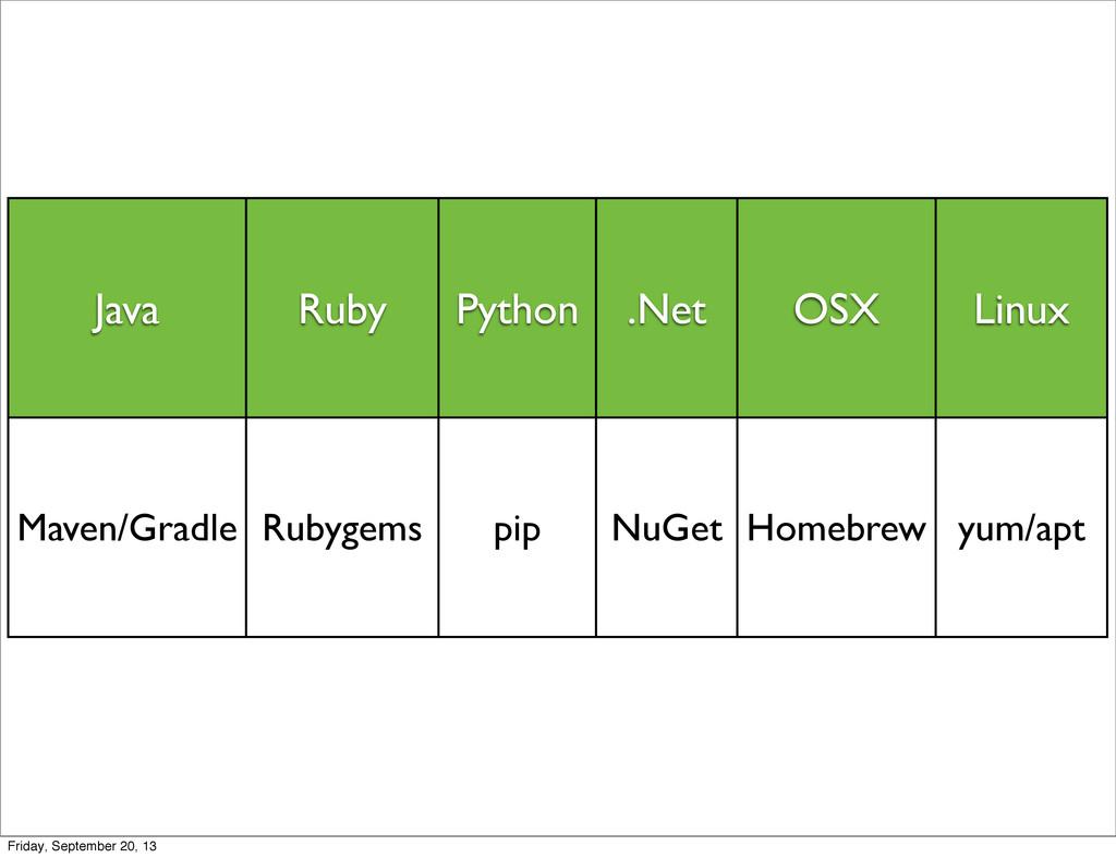 Java Ruby Python .Net OSX Linux Maven/Gradle Ru...