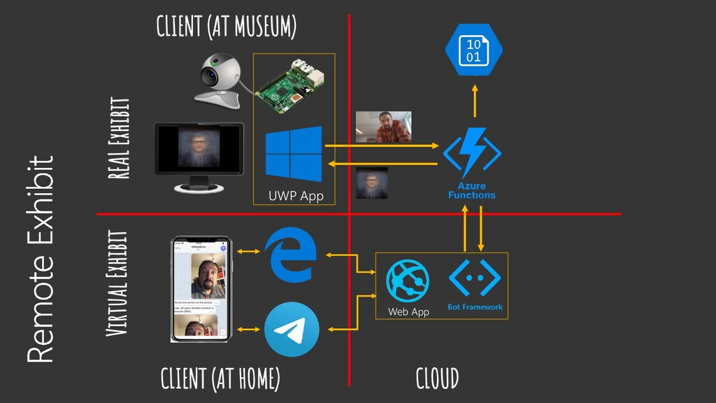 UWP App Virtual Exhibit REAL Exhibit CLIENT (AT...