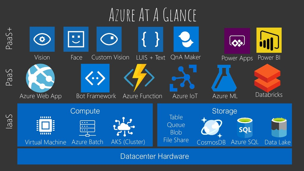 Azure At A Glance Datacenter Hardware Compute S...